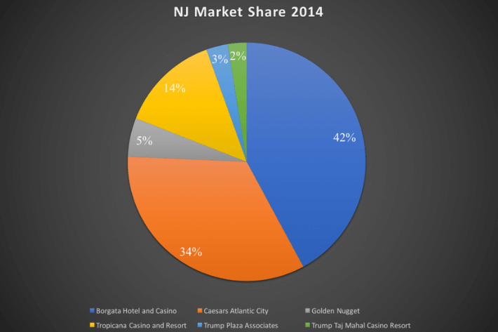 nj market share 2014