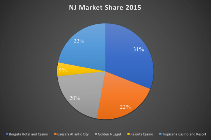 nj market share 2015