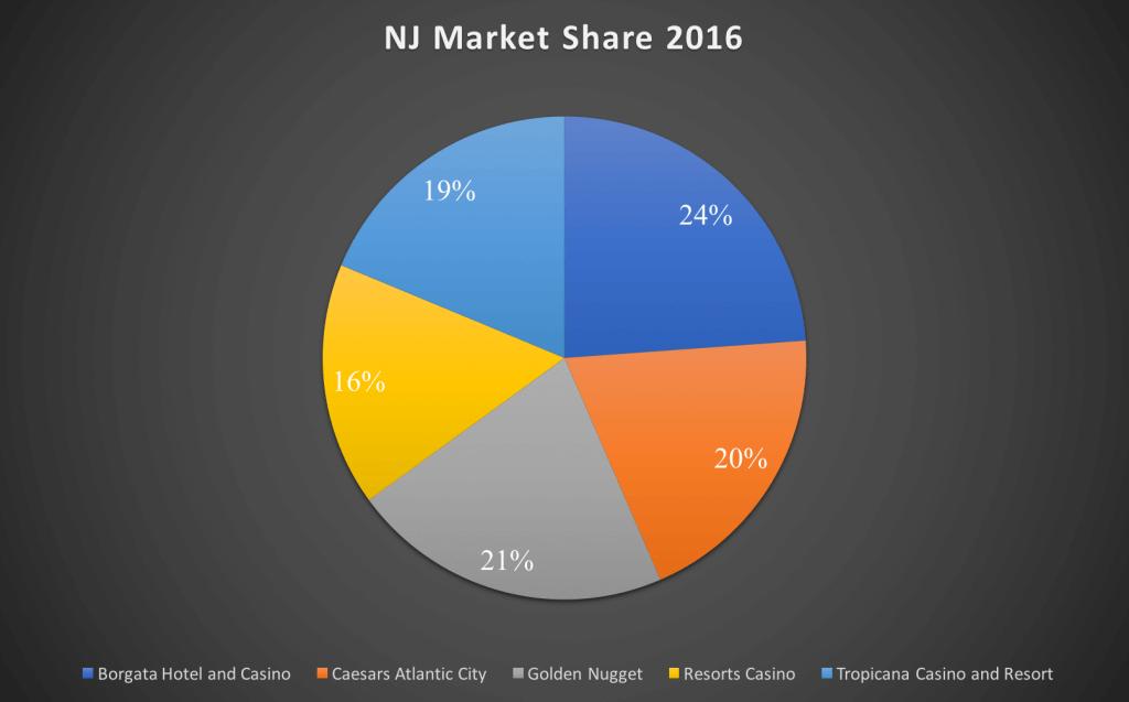 nj market share 2016