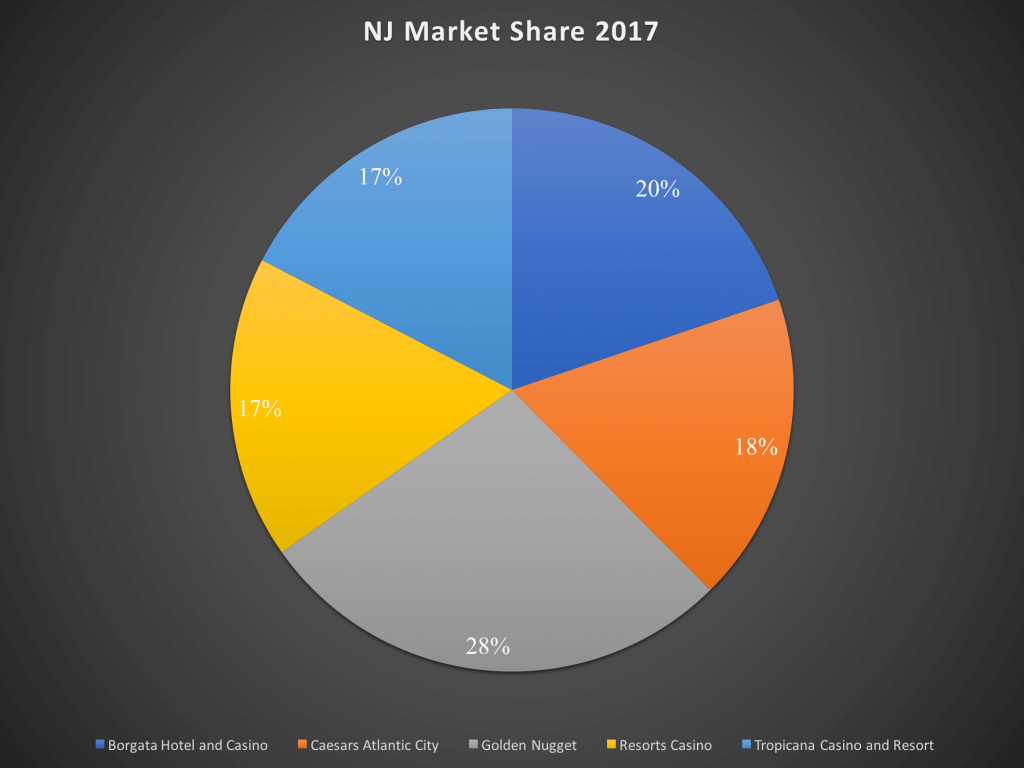 nj market share 2017