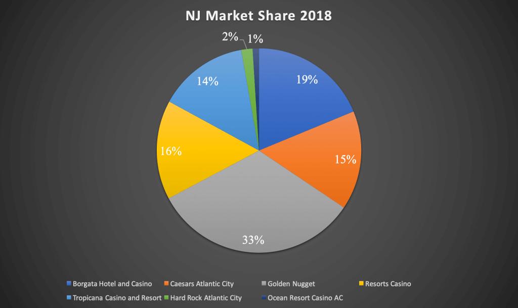 nj market share 2018